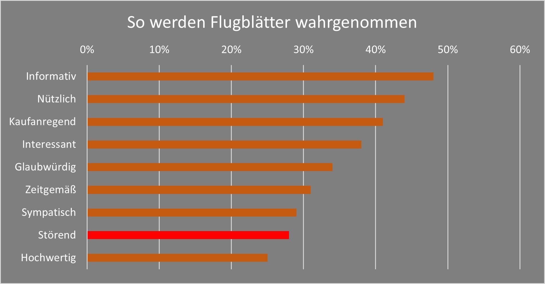 Wahrnehmung von Flugblättern in Österreich