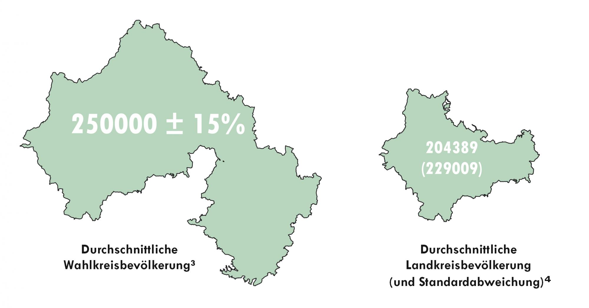 Vergleich der Bevölkerung im Mittelwert für Landkreise und Wahlkreise für die Bundestagswahl 2021