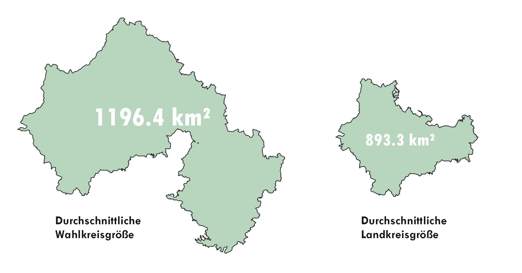 Vergleich der Flächen im Mittel zwischen Landkreises und Wahlkreisen für die Bundestagswahl 2021